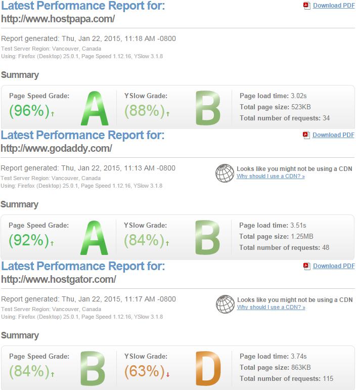 gtmatrix hostpapa godaddy hostgator performance report