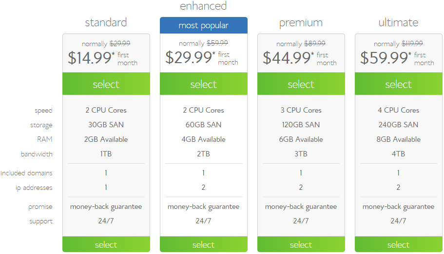 bluehost vps hosting plan comparison