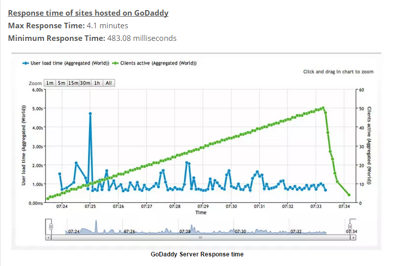 Godaddy Hosting Response Time
