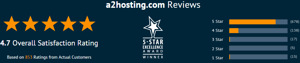 a2 hosting rating- based on real customer reviews