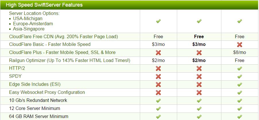a2 hosting server features