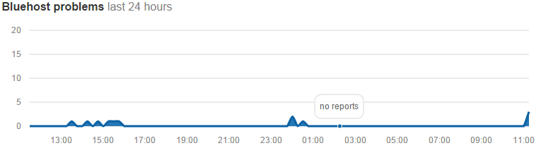 bluehost uptime report