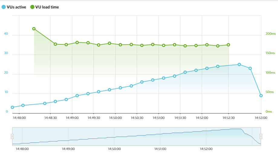 webhostinghub load testing and performance testing results