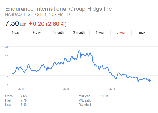 Endurance International Group Holdings Inc NASDAQ Listing