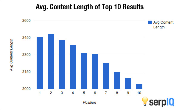 average content length of top 10 google search results