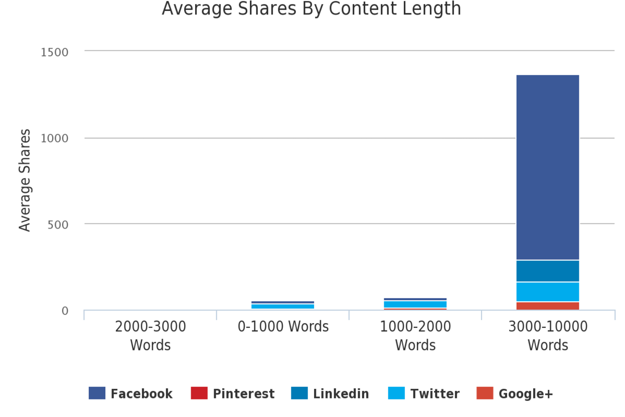 average social media shares by content length