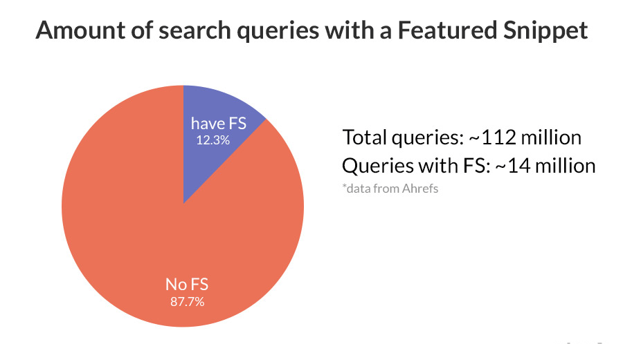 amount of search queries with featured snippet